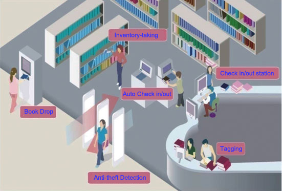 RFID Library Management(image 1)